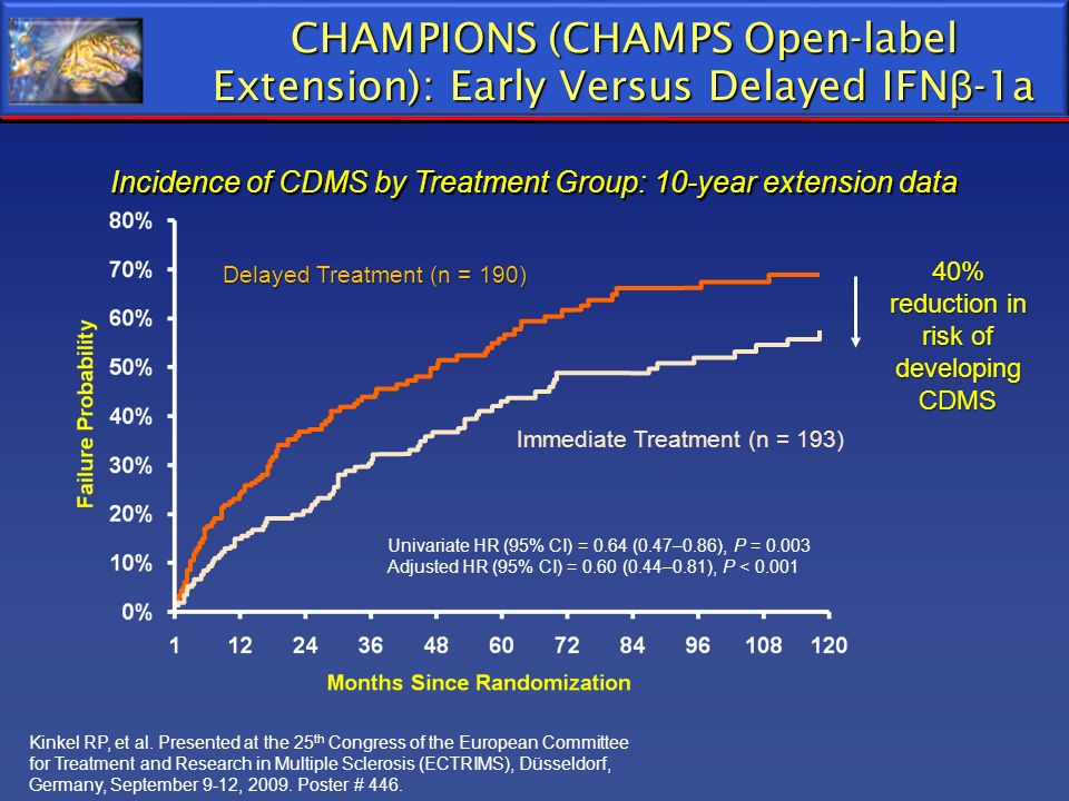CHAMPIONS (CHAMPS Open-label Extension): Early Versus Delayed IFNβ-1a