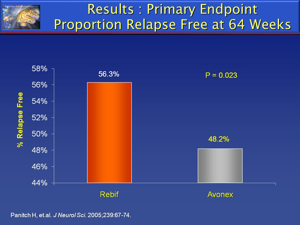 Results : Primary Endpoint Proportion Relapse Free at 64 Weeks