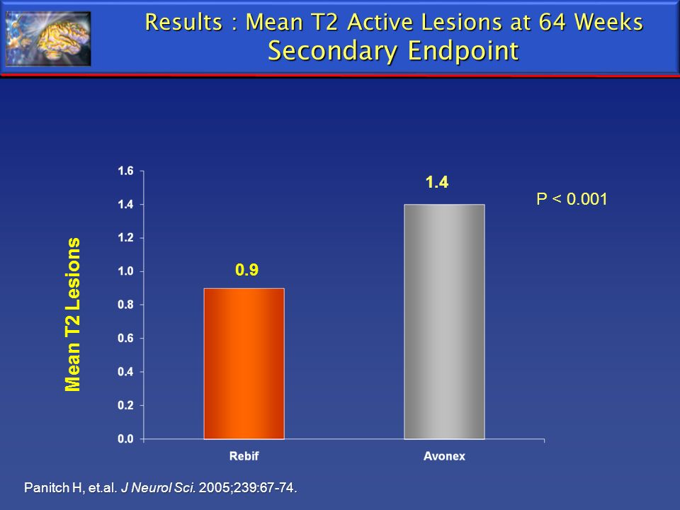 Results : Mean T2 Active Lesions at 64 Weeks Secondary Endpoint