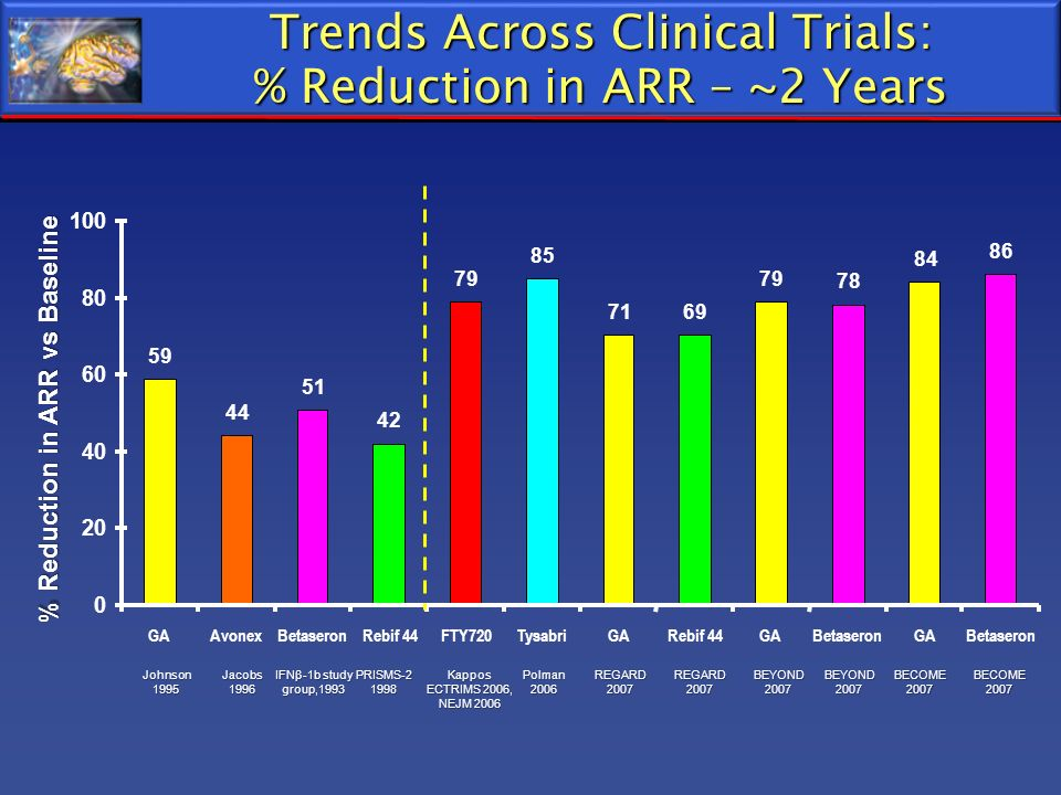 Trends Across Clinical Trials: % Reduction in ARR – ~2 Years