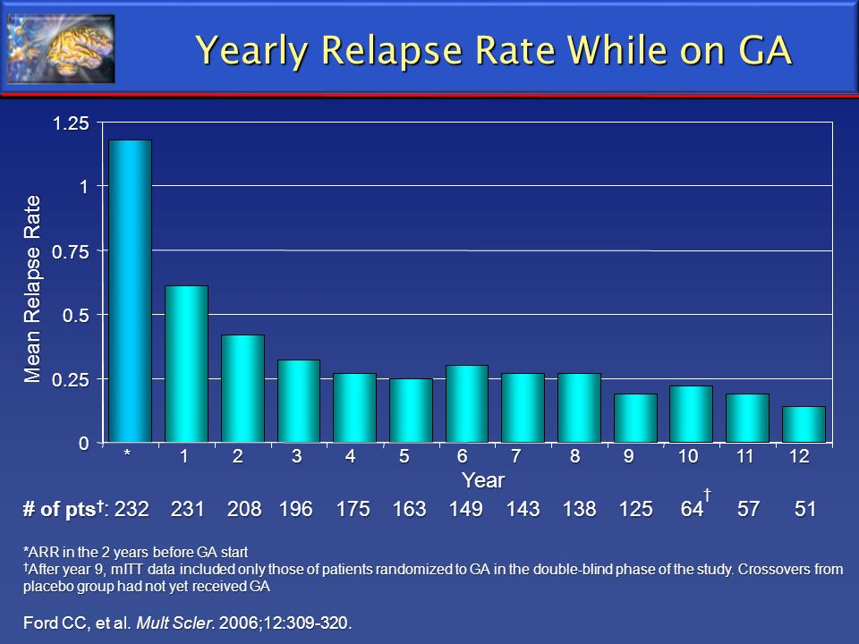 Yearly Relapse Rate While on GA