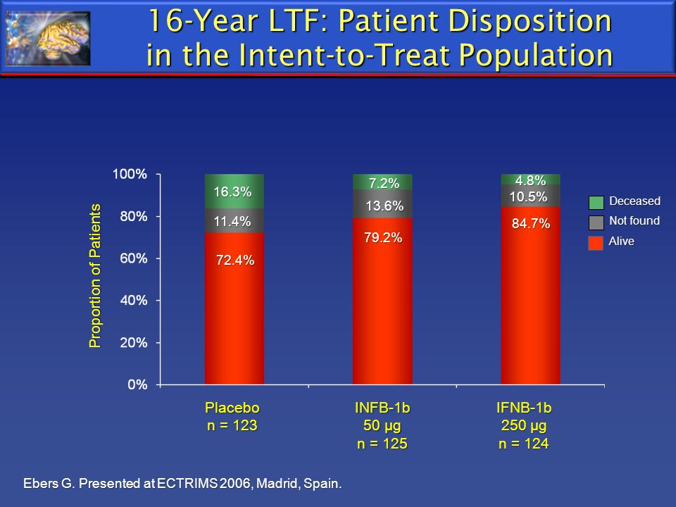 16-Year LTF: Patient Disposition in the Intent-to-Treat Population
