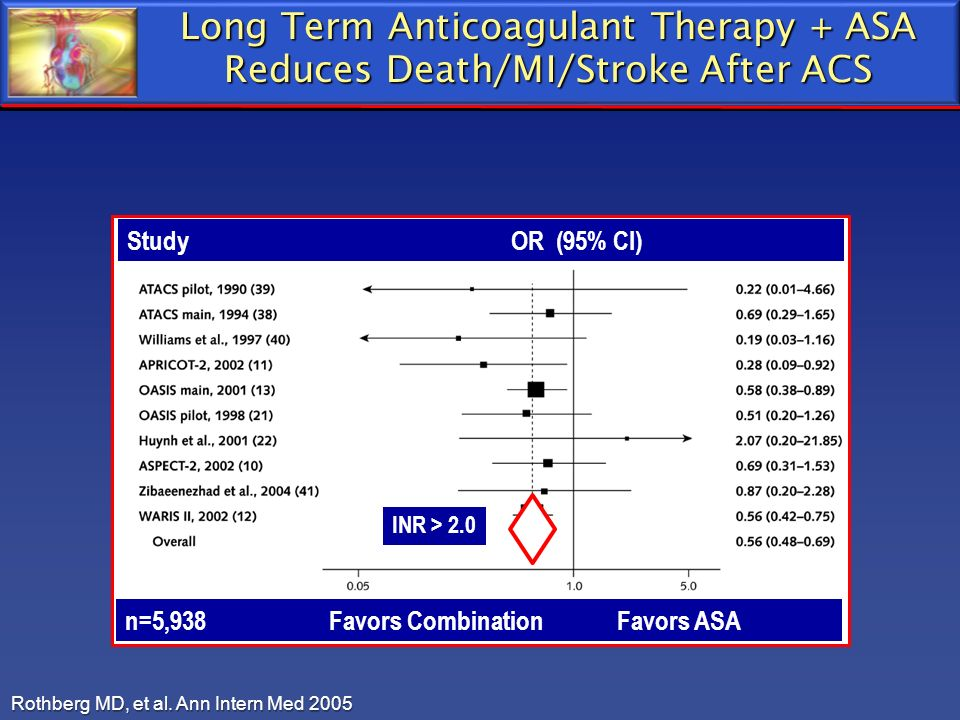Long Term Anticoagulant Therapy + ASA Reduces Death/MI/Stroke After ACS