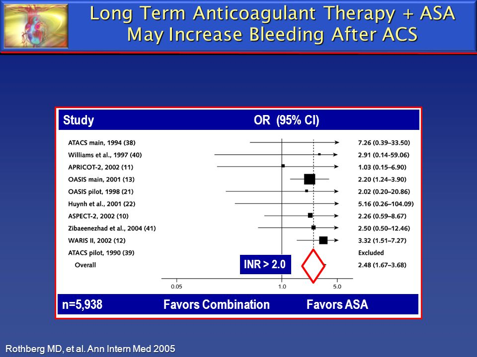 Long Term Anticoagulant Therapy + ASA May Increase Bleeding After ACS