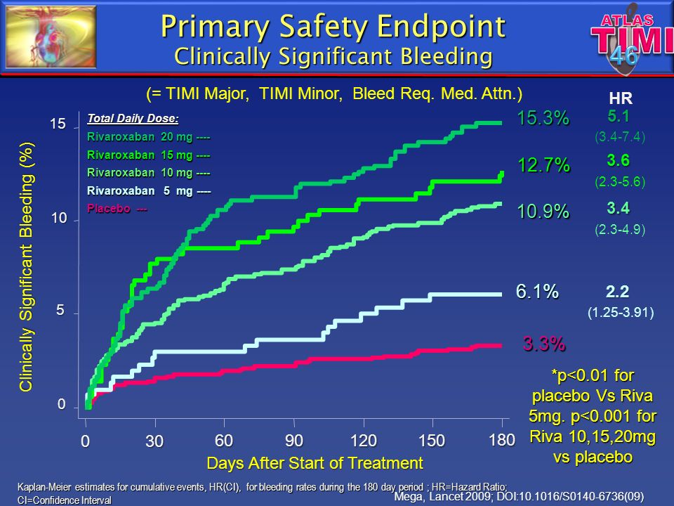 Primary Safety Endpoint Clinically Significant Bleeding