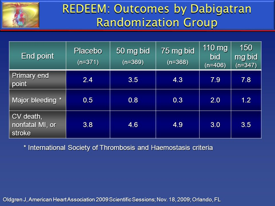 REDEEM: Outcomes by Dabigatran Randomization Group