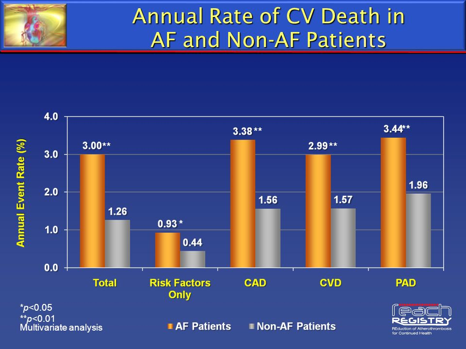 Annual Rate of CV Death in AF and Non-AF Patients