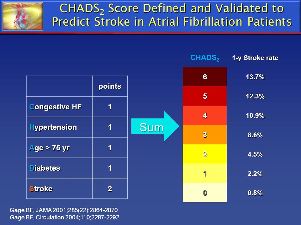 CHADS2 Score Defined and Validated to Predict Stroke in Atrial Fibrillation Patients