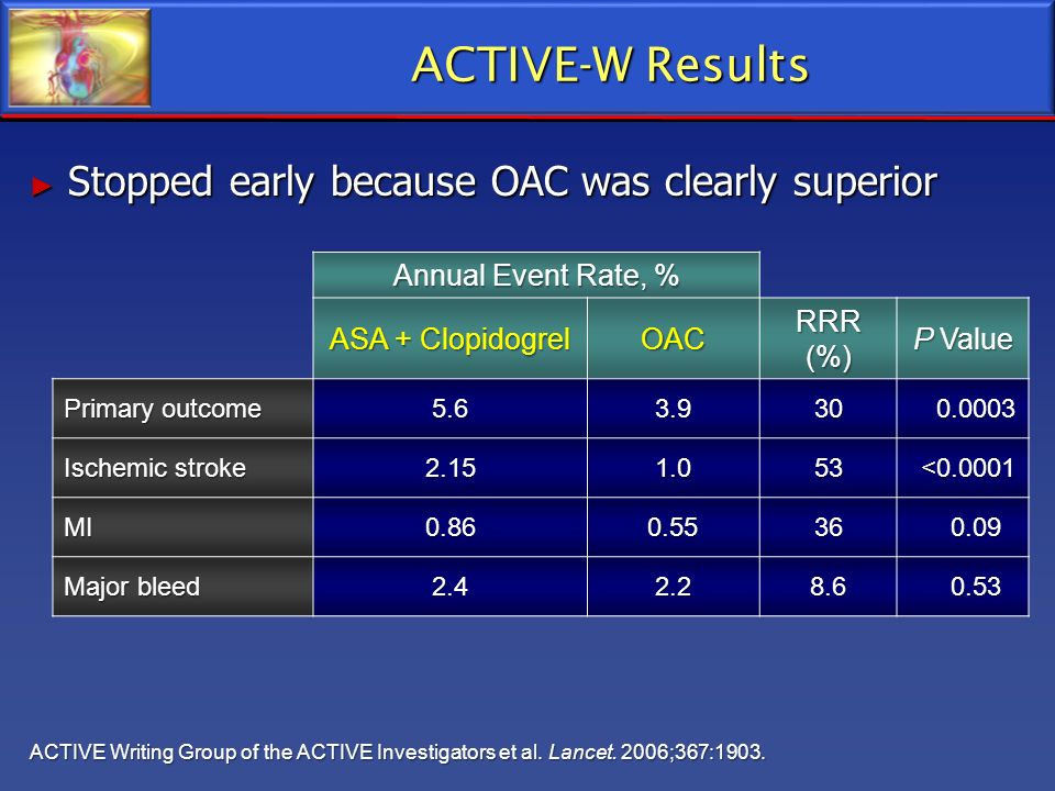 ACTIVE-W Results Stopped early because OAC was clearly superior