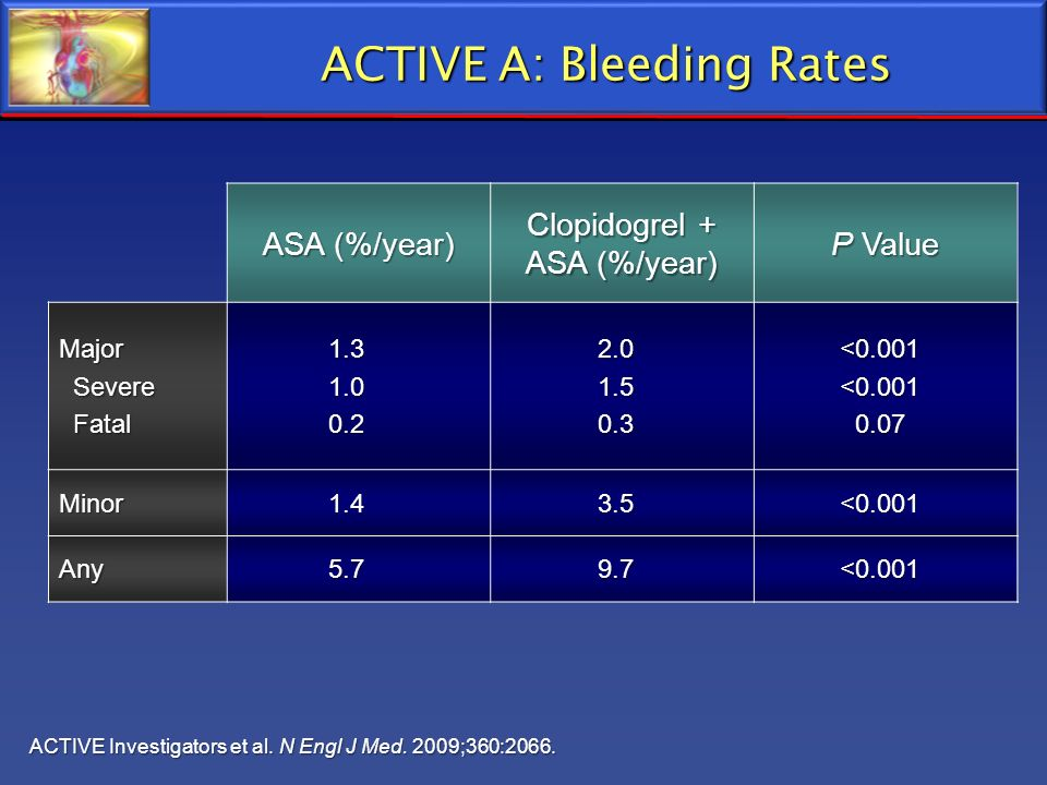 ACTIVE A: Bleeding Rates