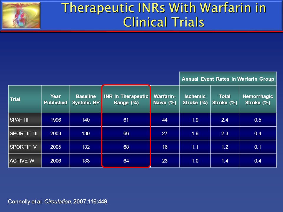 Therapeutic INRs With Warfarin in Clinical Trials