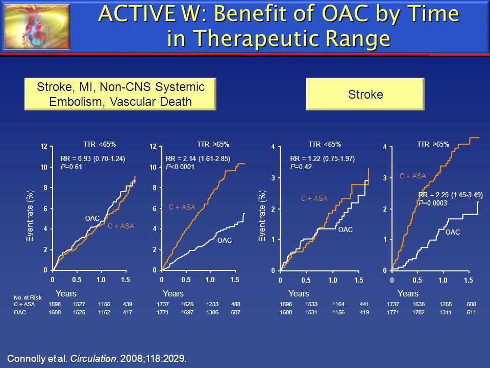 ACTIVE W: Benefit of OAC by Time in Therapeutic Range