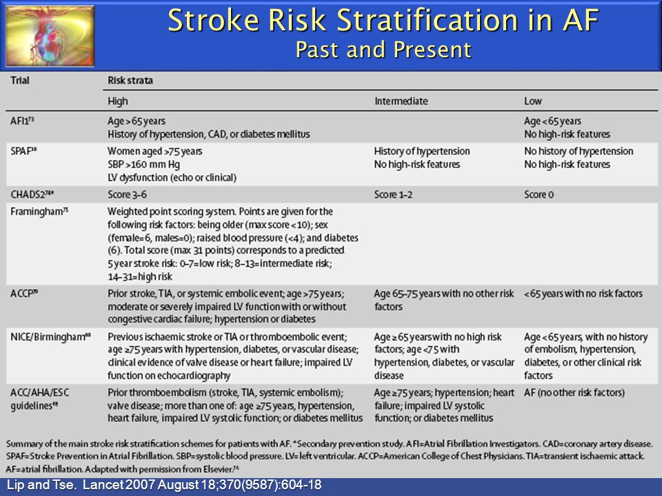Stroke Risk Stratification in AF Past and Present