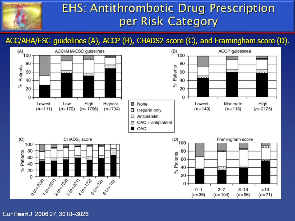 EHS: Antithrombotic Drug Prescription per Risk Category