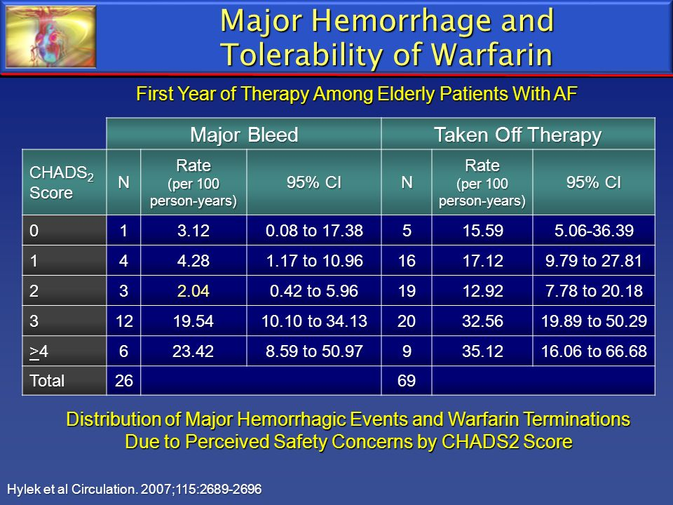 Major Hemorrhage and Tolerability of Warfarin