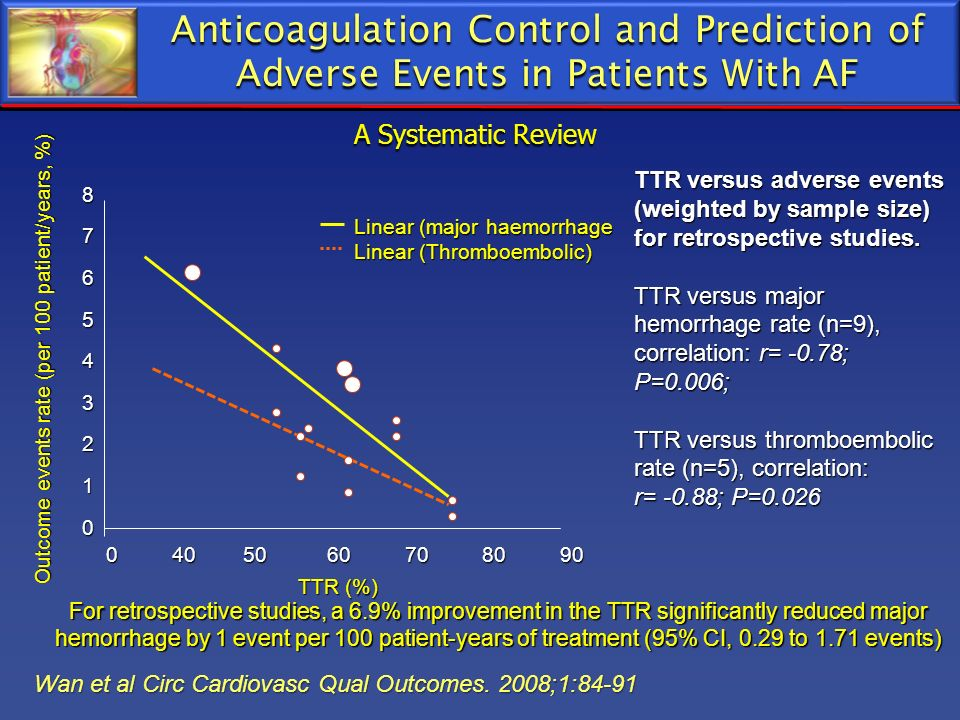 Anticoagulation Control and Prediction of Adverse Events in Patients With AF