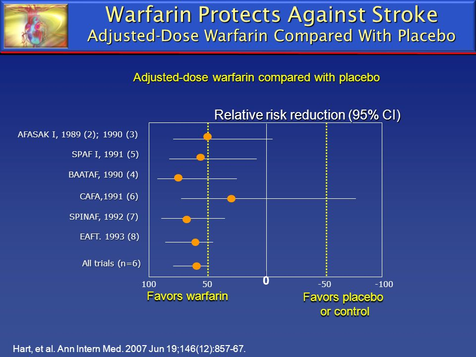 Adjusted-dose warfarin compared with placebo