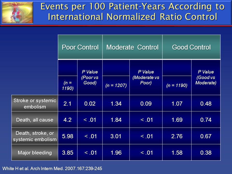 Events per 100 Patient-Years According to International Normalized Ratio Control