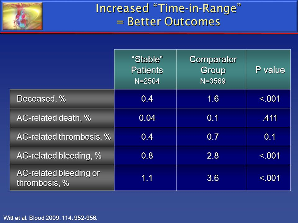 Increased Time-in-Range = Better Outcomes