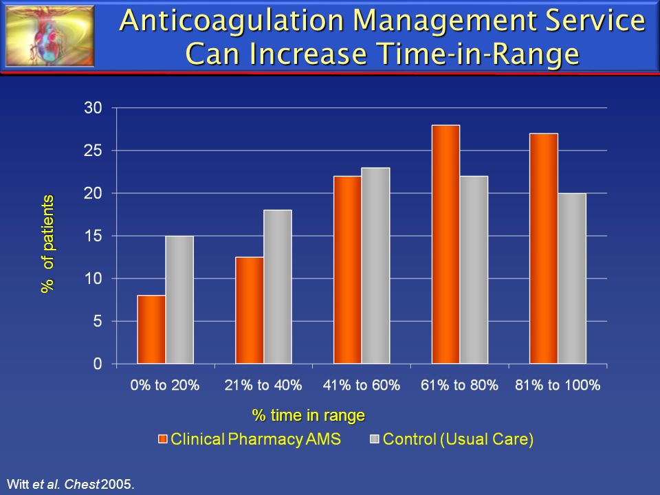 Anticoagulation Management Service Can Increase Time-in-Range