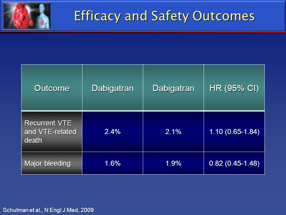 Efficacy and Safety Outcomes