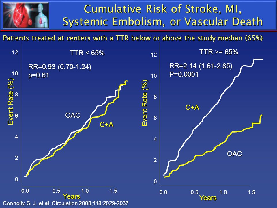 Cumulative Risk of Stroke, MI, Systemic Embolism, or Vascular Death