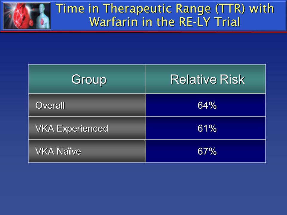 Time in Therapeutic Range (TTR) with Warfarin in the RE-LY Trial