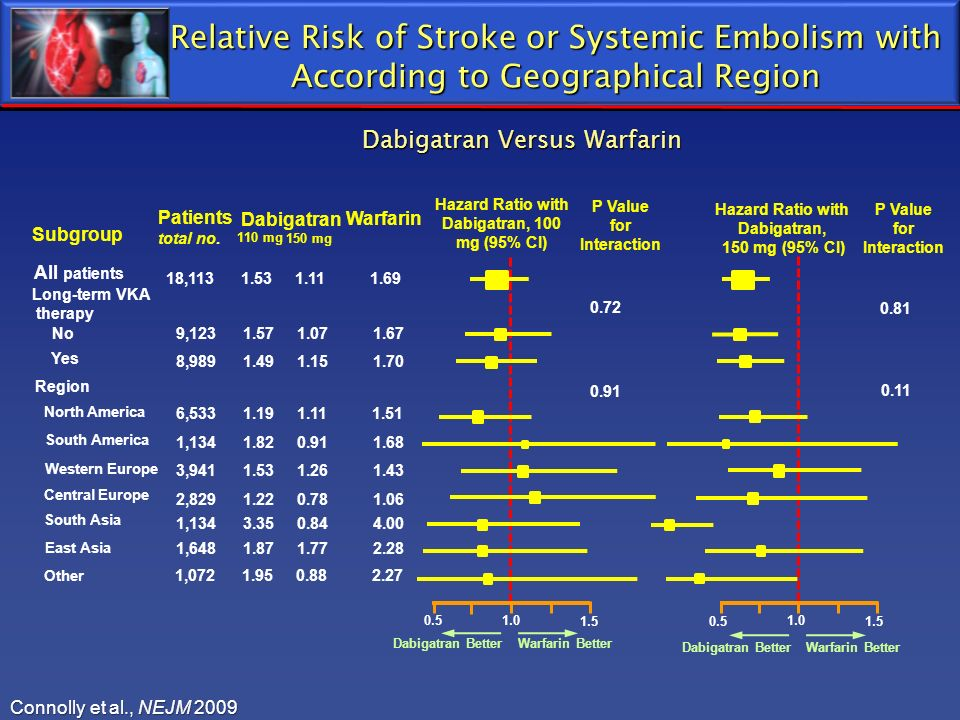 Relative Risk of Stroke or Systemic Embolism with According to Geographical Region