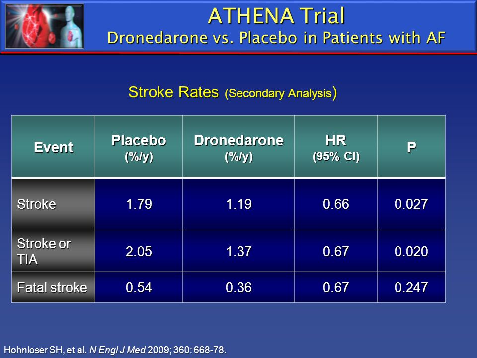 ATHENA Trial Dronedarone vs. Placebo in Patients with AF
