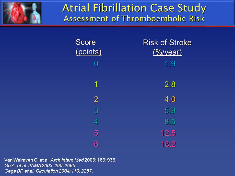 Atrial Fibrillation Case Study Assessment of Thromboembolic Risk