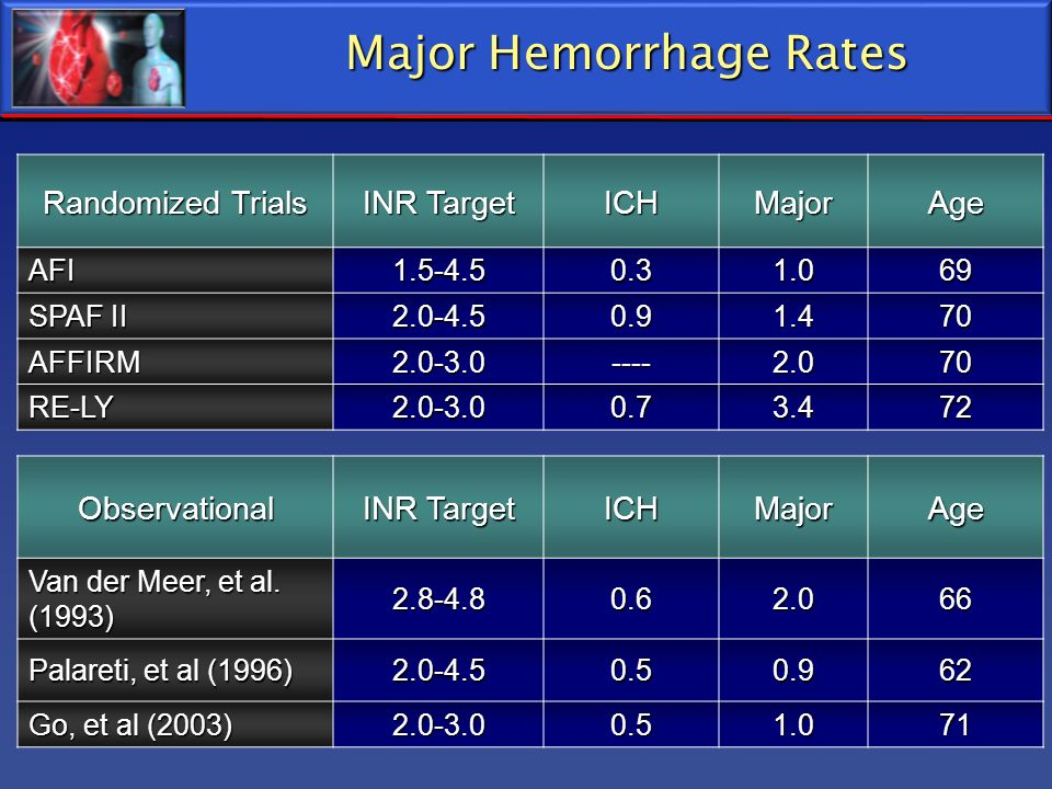 Major Hemorrhage Rates
