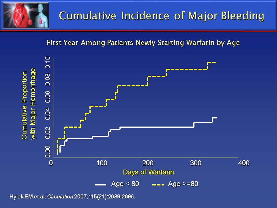 Cumulative Incidence of Major Bleeding