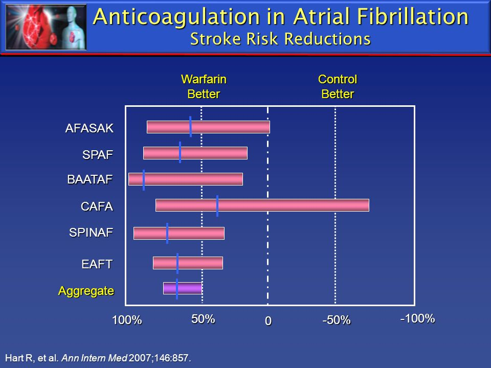 Anticoagulation in Atrial Fibrillation Stroke Risk Reductions