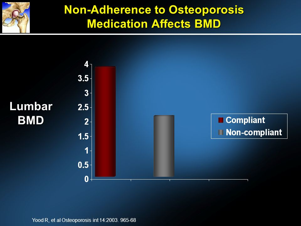 Non-Adherence to Osteoporosis Medication Affects BMD