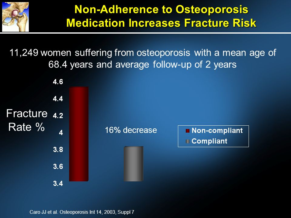 Non-Adherence to Osteoporosis Medication Increases Fracture Risk