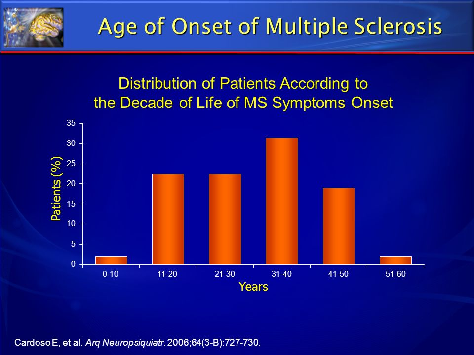 Age of Onset of Multiple Sclerosis