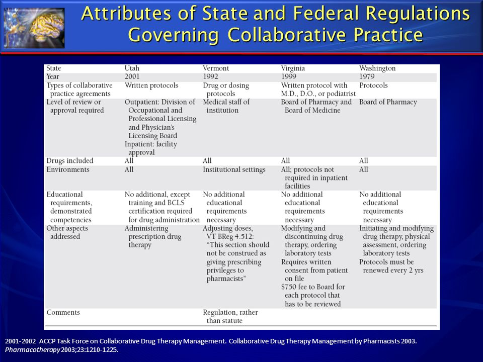 Attributes of State and Federal Regulations Governing Collaborative Practice
