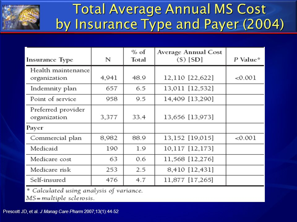 Total Average Annual MS Cost by Insurance Type and Payer (2004)