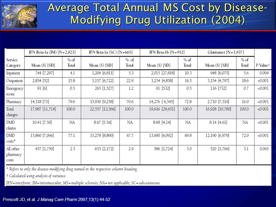 Average Total Annual MS Cost by Disease-Modifying Drug Utilization (2004)