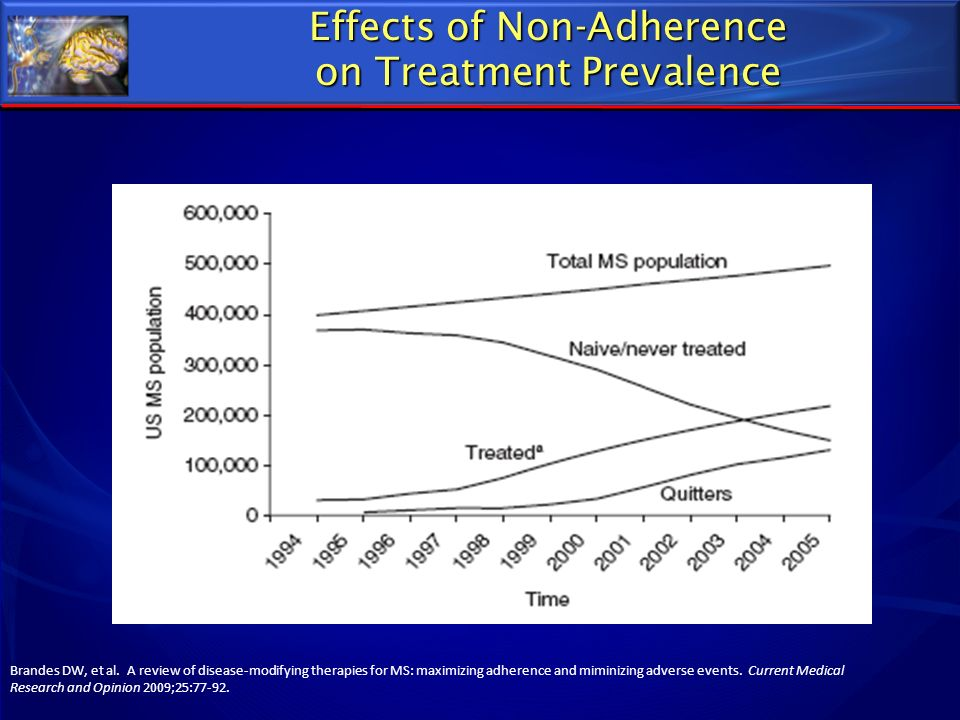 Effects of Non-Adherence on Treatment Prevalence