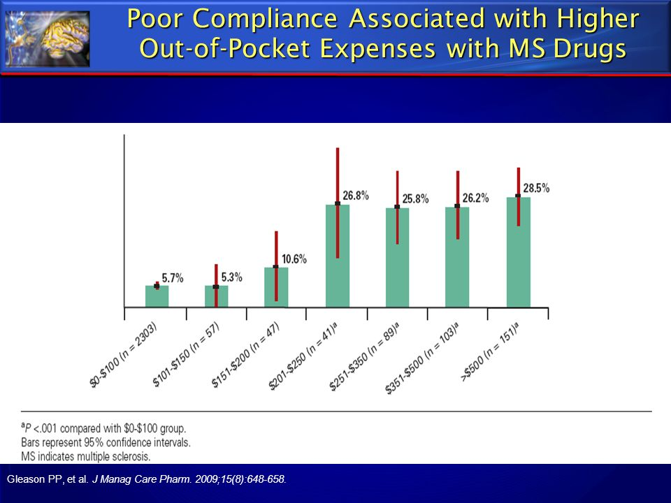 Poor Compliance Associated with Higher Out-of-Pocket Expenses with MS Drugs