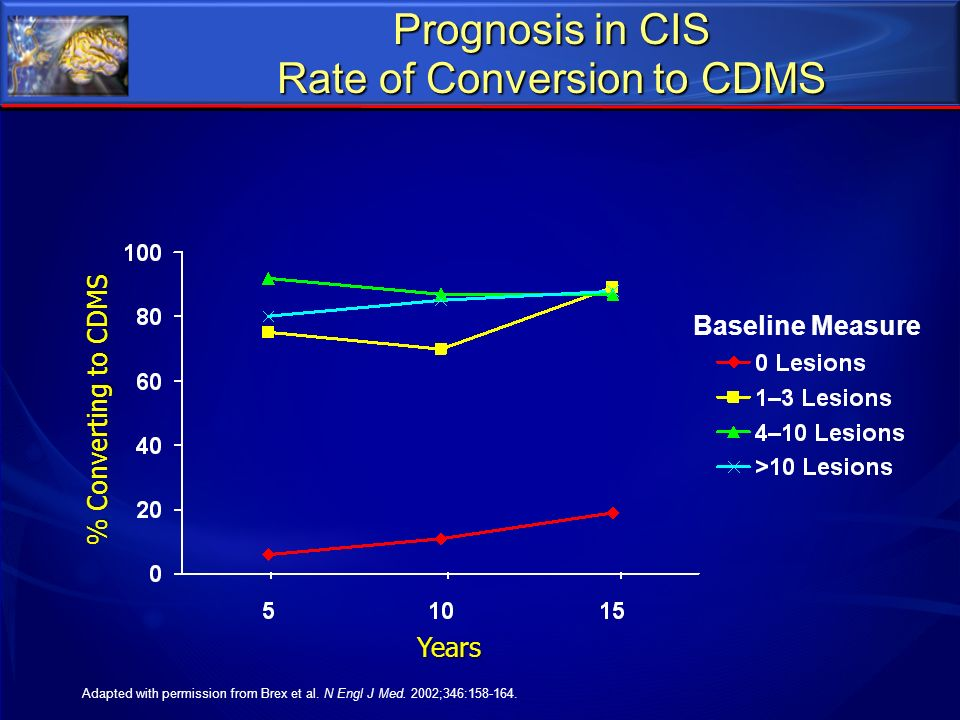 Prognosis in CIS Rate of Conversion to CDMS