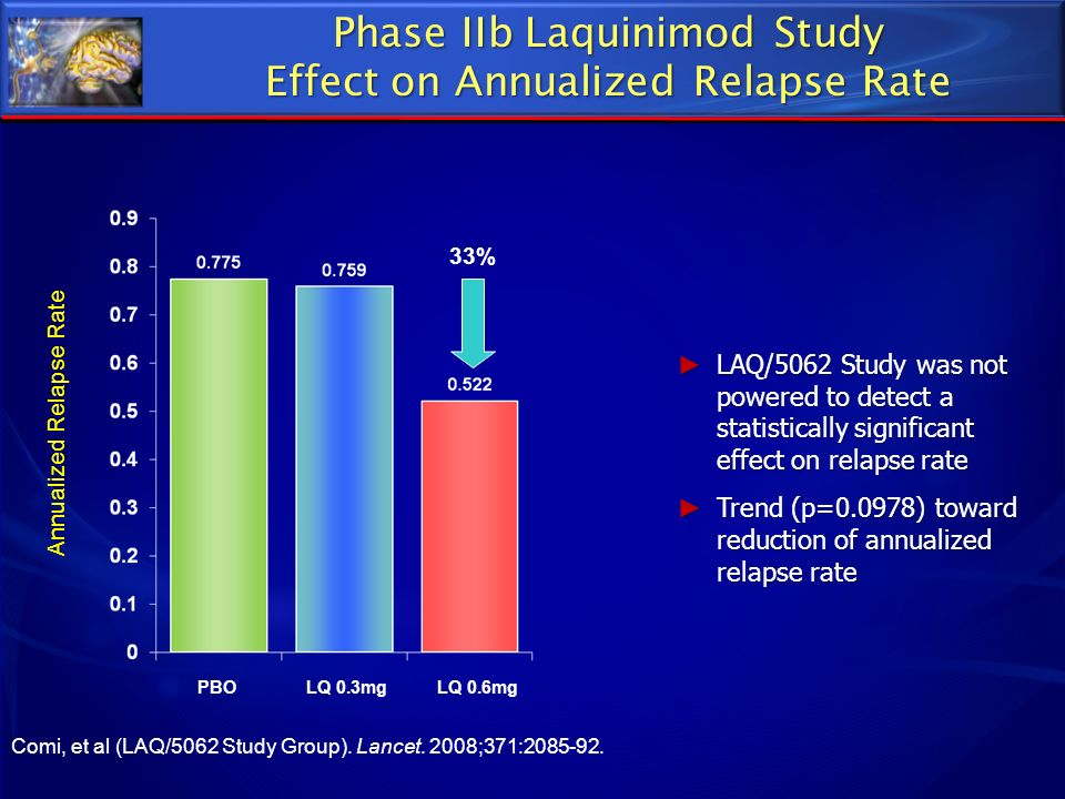 Phase IIb Laquinimod Study Effect on Annualized Relapse Rate