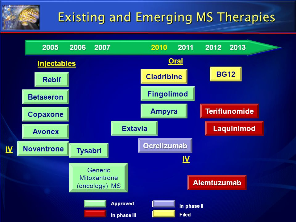 Existing and Emerging MS Therapies