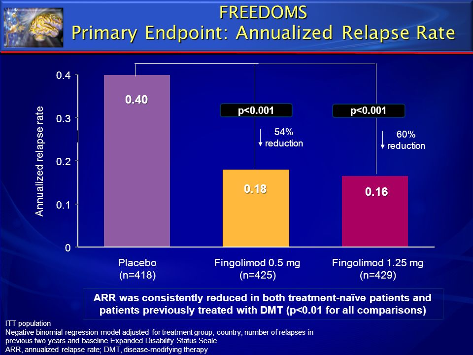 FREEDOMS Primary Endpoint: Annualized Relapse Rate