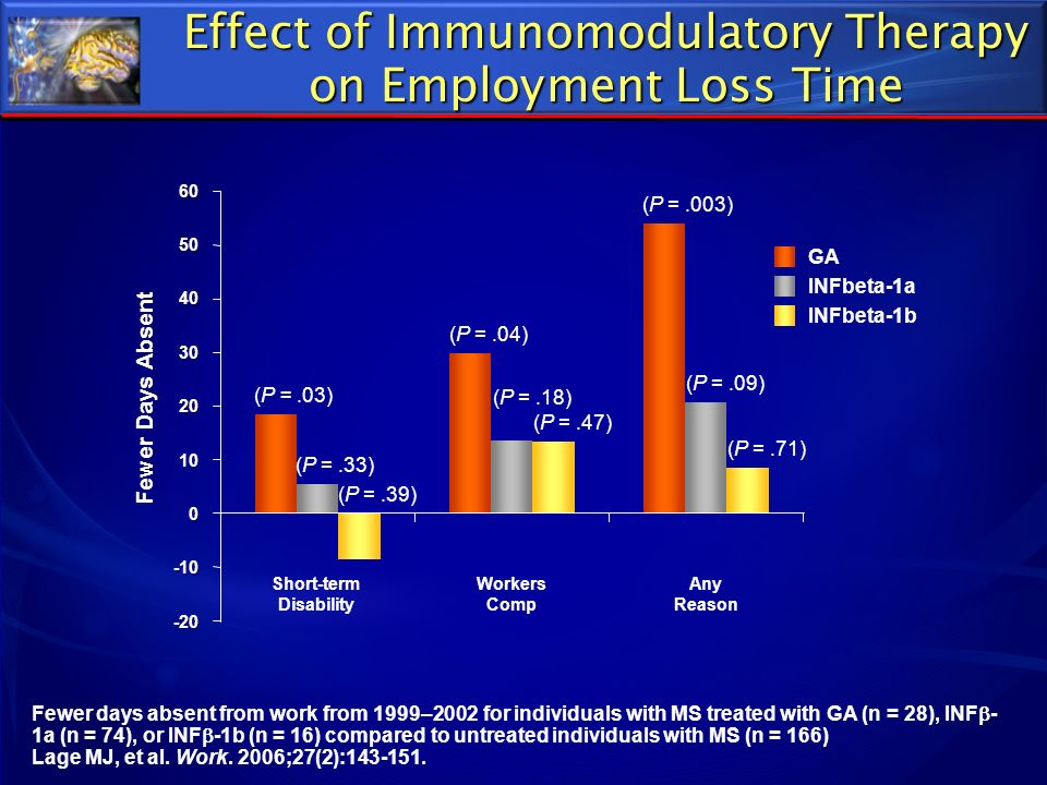 Effect of Immunomodulatory Therapy on Employment Loss Time