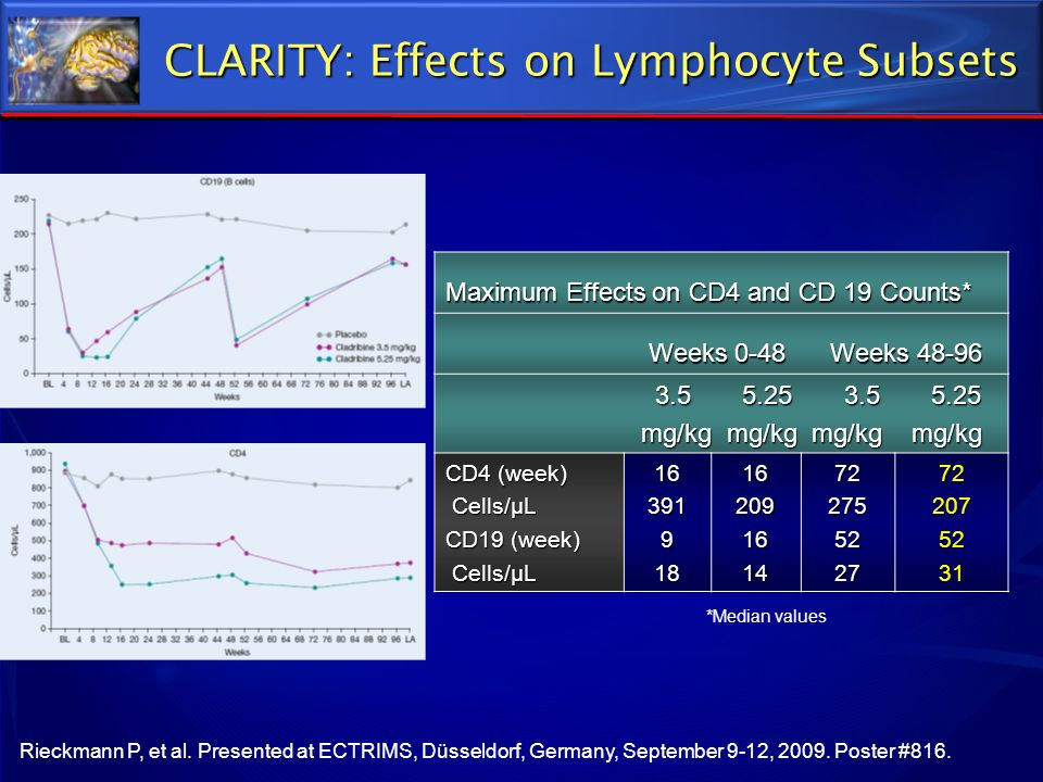 CLARITY: Effects on Lymphocyte Subsets
