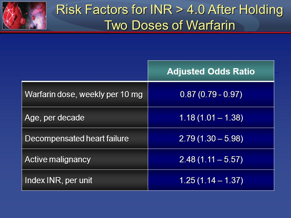 Risk Factors for INR > 4.0 After Holding Two Doses of Warfarin