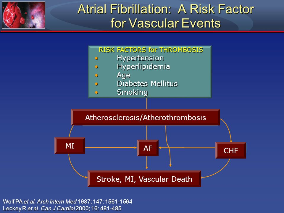 Atrial Fibrillation: A Risk Factor for Vascular Events