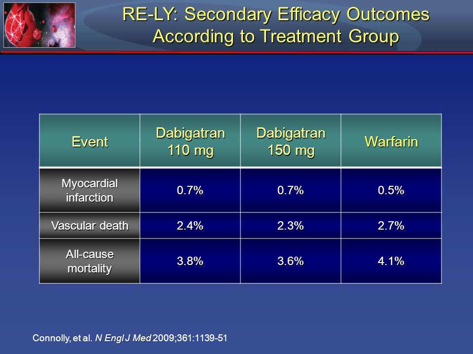 RE-LY: Secondary Efficacy Outcomes According to Treatment Group